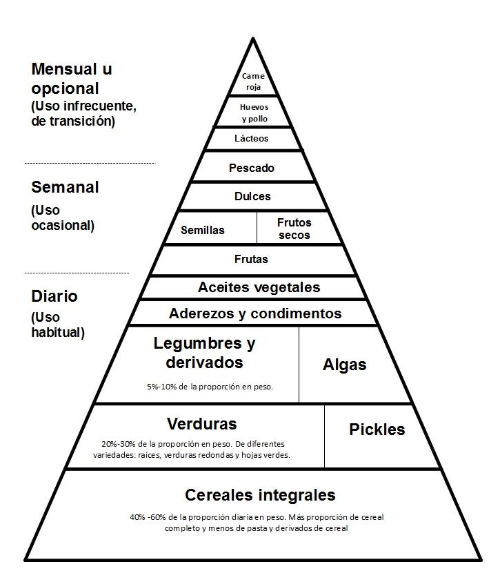 Pirámide macrobiótica de Kushi