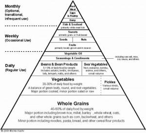 piramide macrobiotica kushi